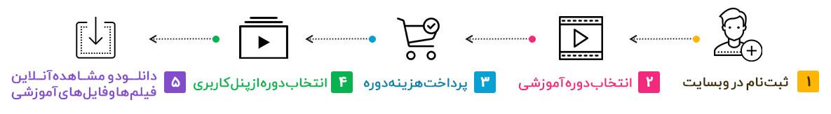 راهنمای خرید دیجی آموز